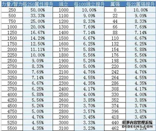DNF附魔30独立还是65力量的选择数据分析
